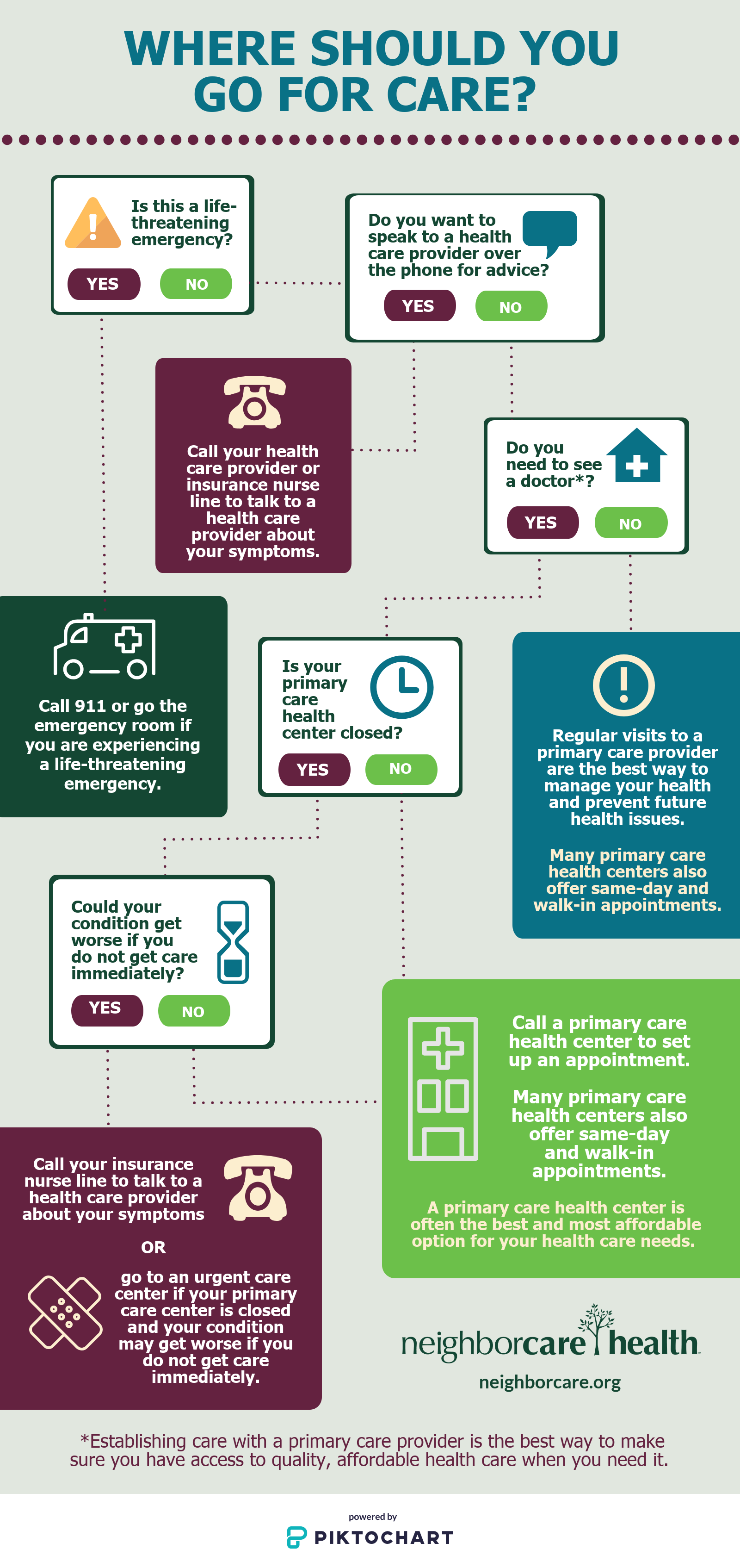 Infographic showing where to go for care